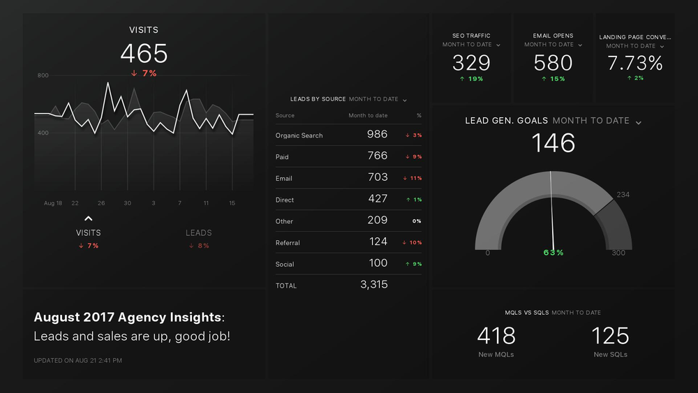 Analytics Template by Ironpaper: HubSpot Marketing Monthly Lead Generation Dashboard for Databox