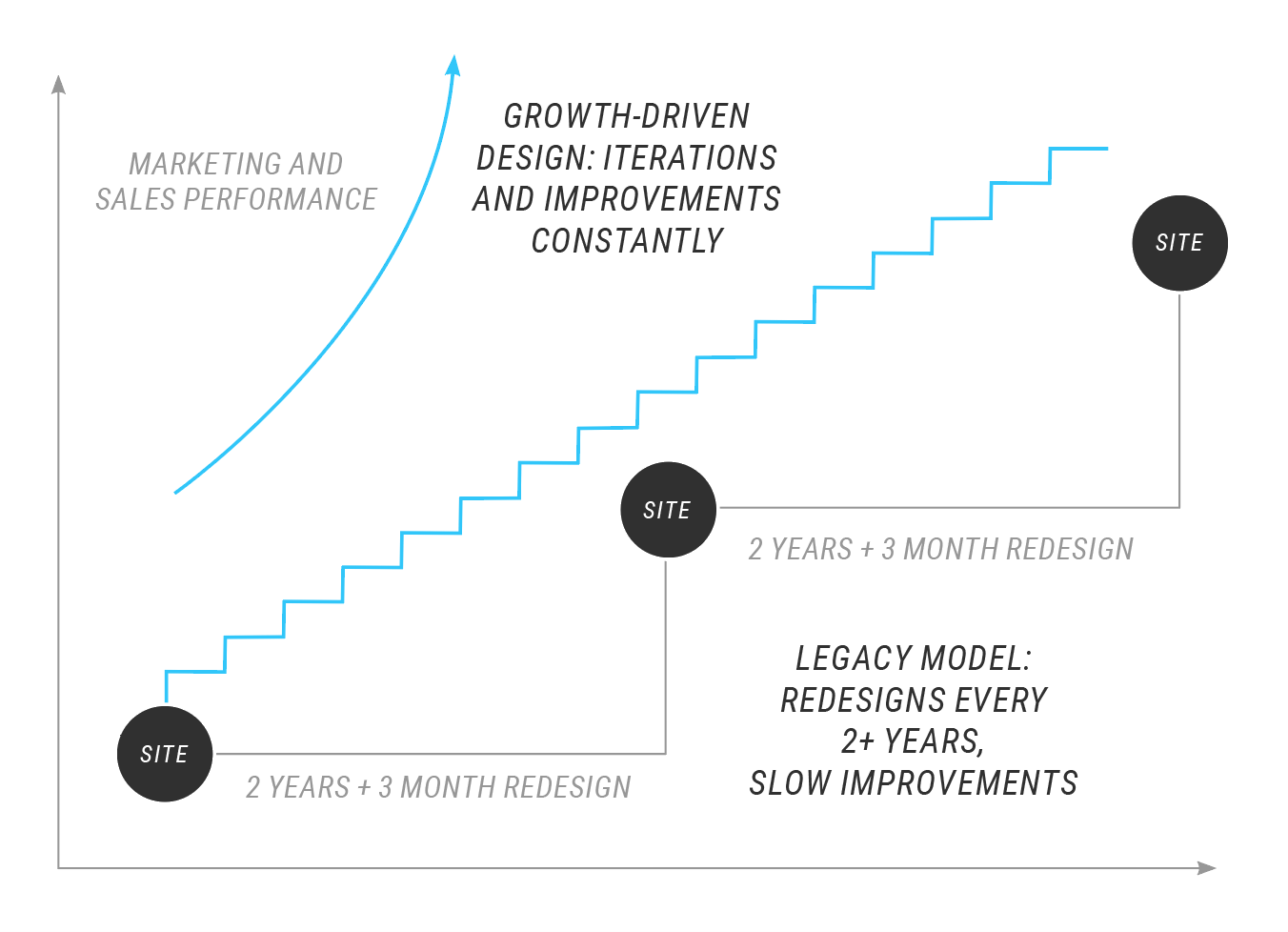 growth driven design for nonprofits
